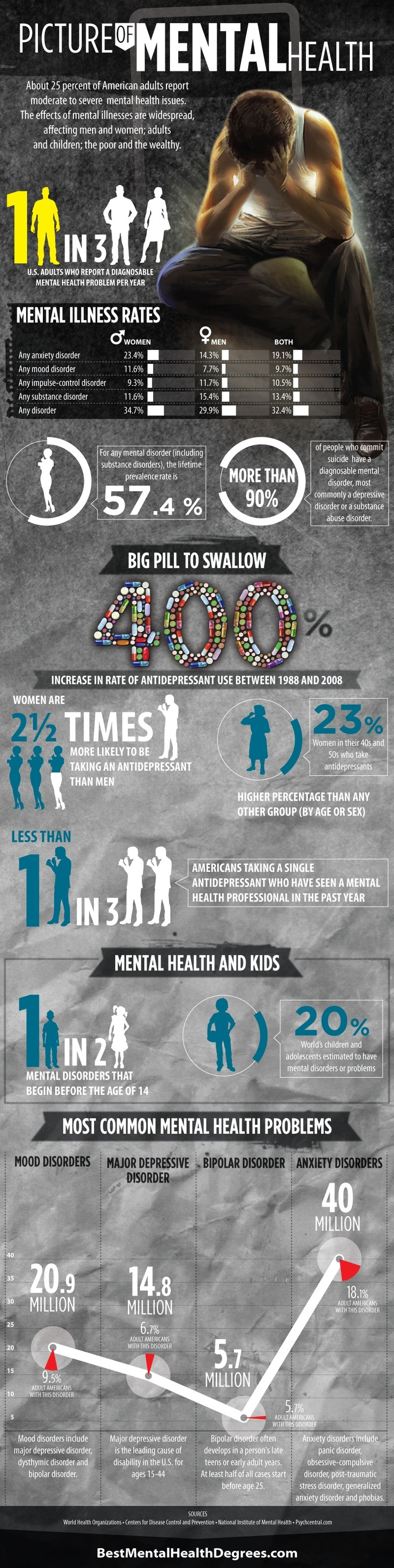 #Mental #Health #Infographic