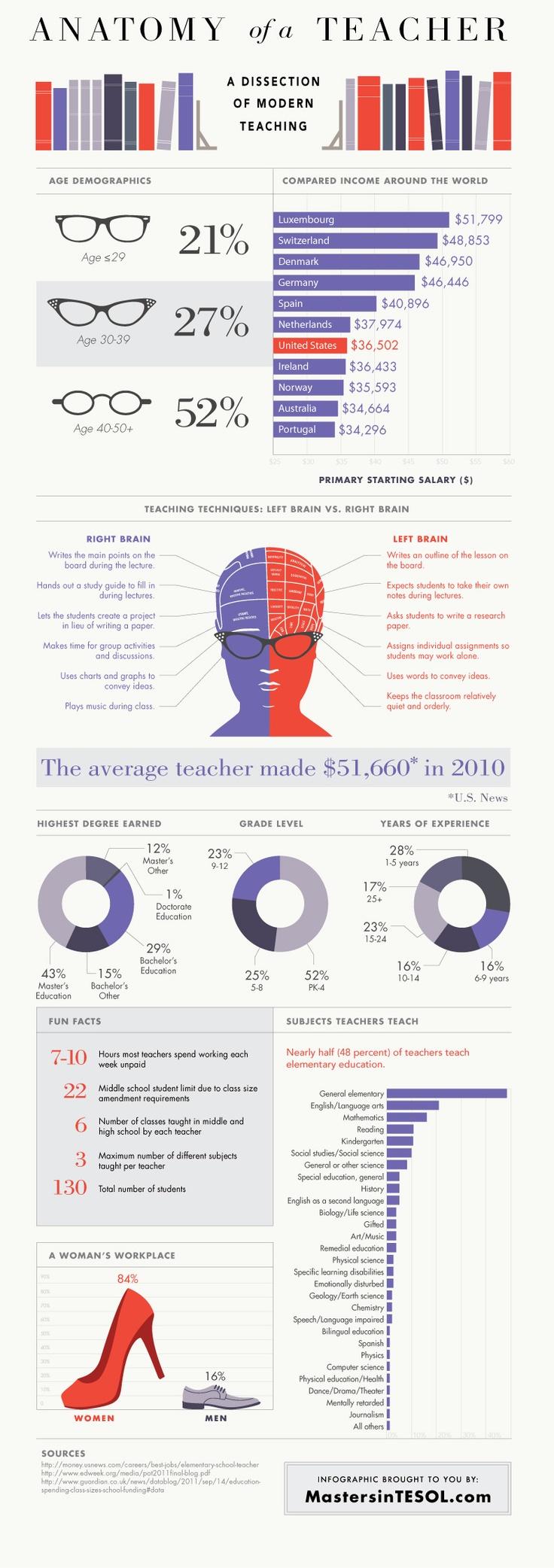 Anatomy of a Teacher
