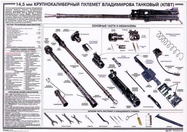 Крупнокалиберный пулемёт Владимирова