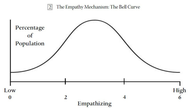 empathy-bell-curve