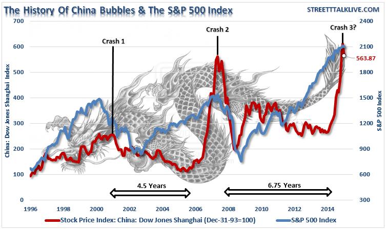 China-SP500-Index-063015[1]